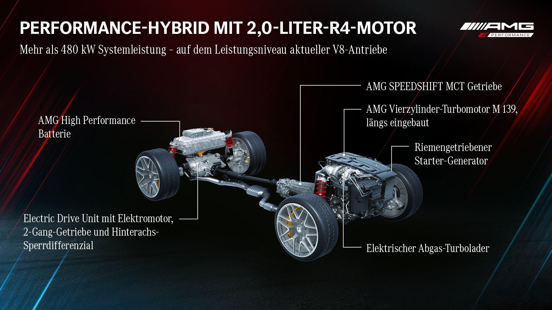 Neuer C 63e 4MATIC+ erhält M 139 mit mehr als 330 kW + E-Motor